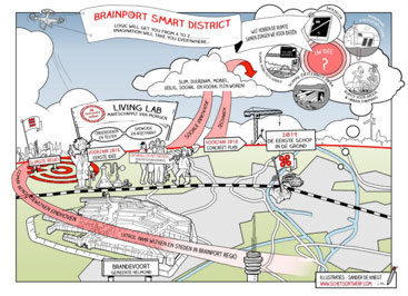 Brainport smart district